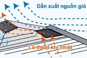 Lắp đặt Thải Nhiệt Bernoulli